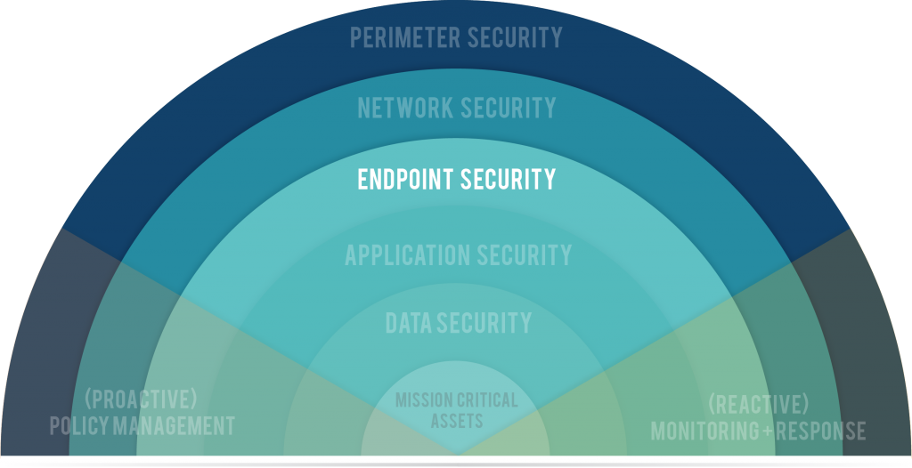 Endpoint Security Graphic