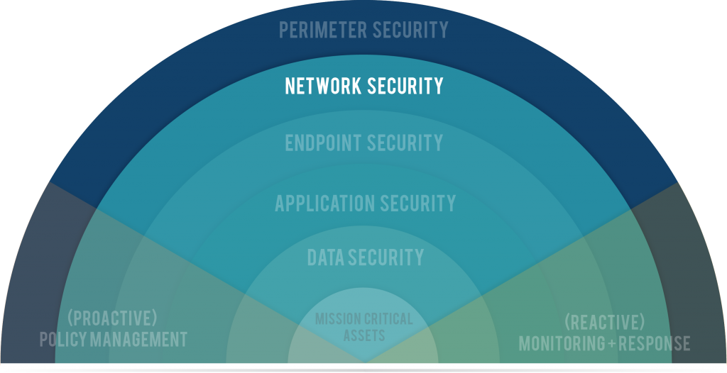 Network Security Graphic