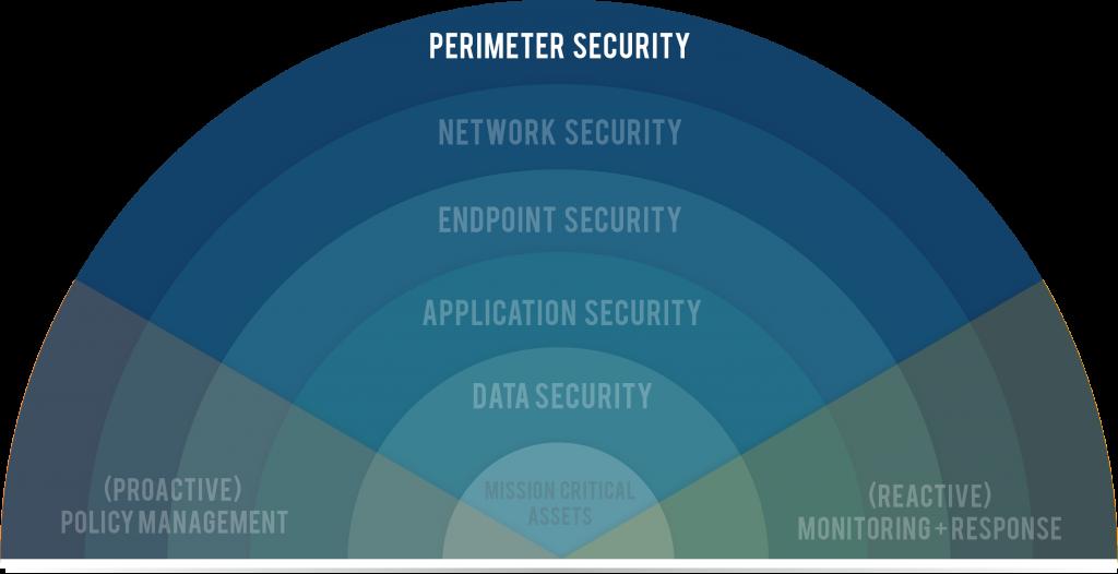 Perimeter Security Graphic