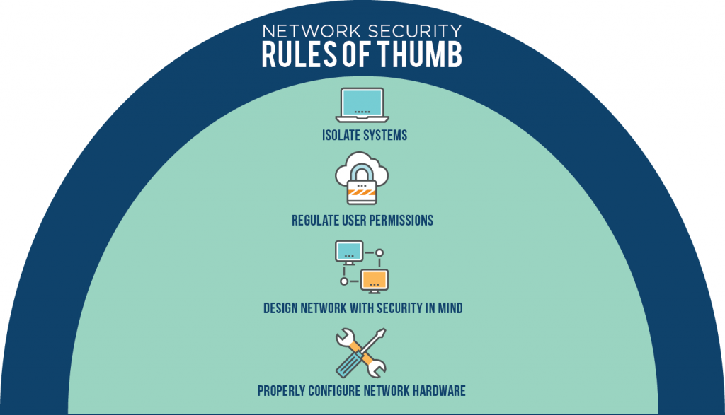 Rules of Thumb Graphic